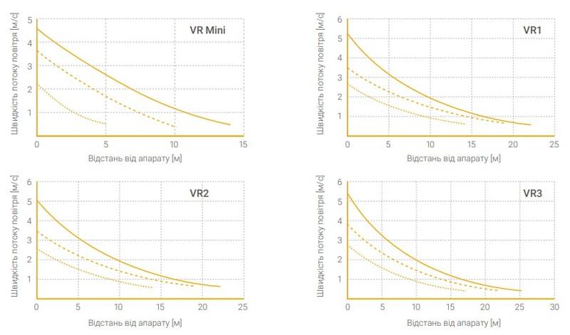 Аеродинамічні характеристики Volcano VR