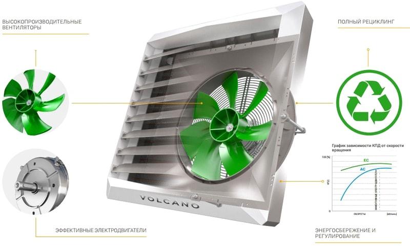 Энергоэффективность Volcano VR MINI EC