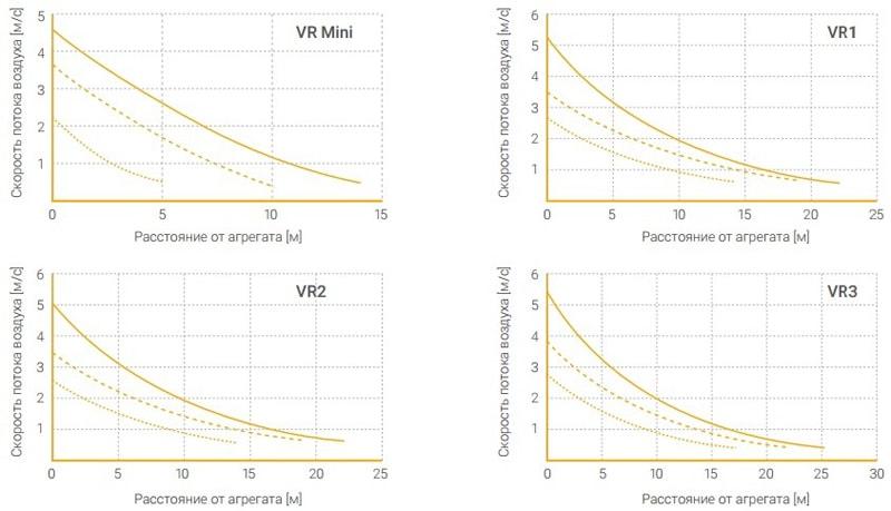 Аэродинамические характеристики Volcano VR2